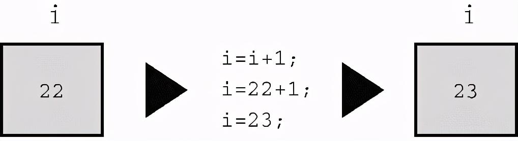 C语言有大约40个运算符,最常用的有这些