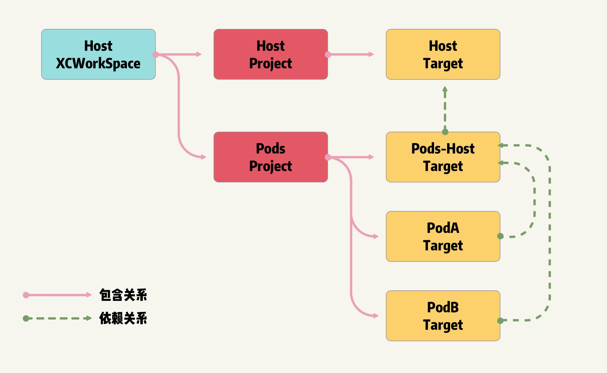 从预编译角度理解Swift与Objective-C及混编机制