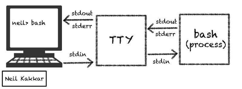 Unix如何工作:您不敢问的一切