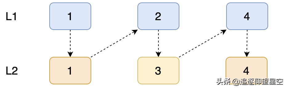 开启算法之路,还原题目,用debug调试搞懂每一道题