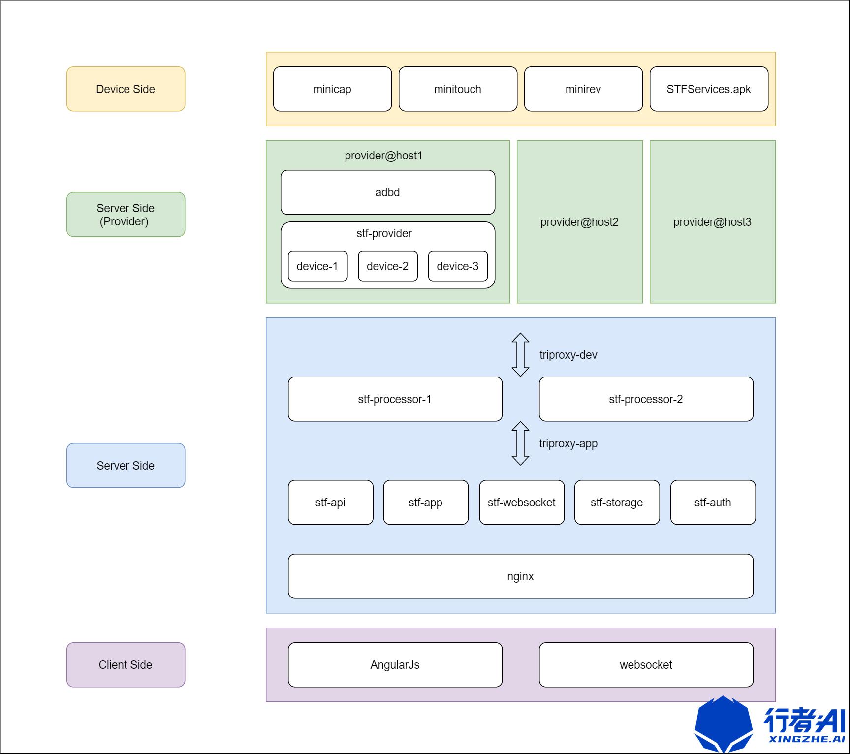 移动设备管理平台的搭建(基于STF/ATXServer2)