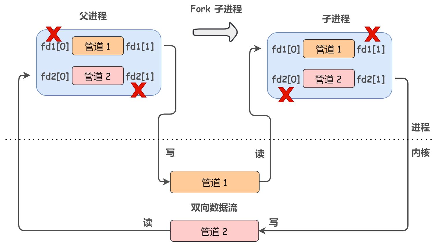 六大进程通信机制总结