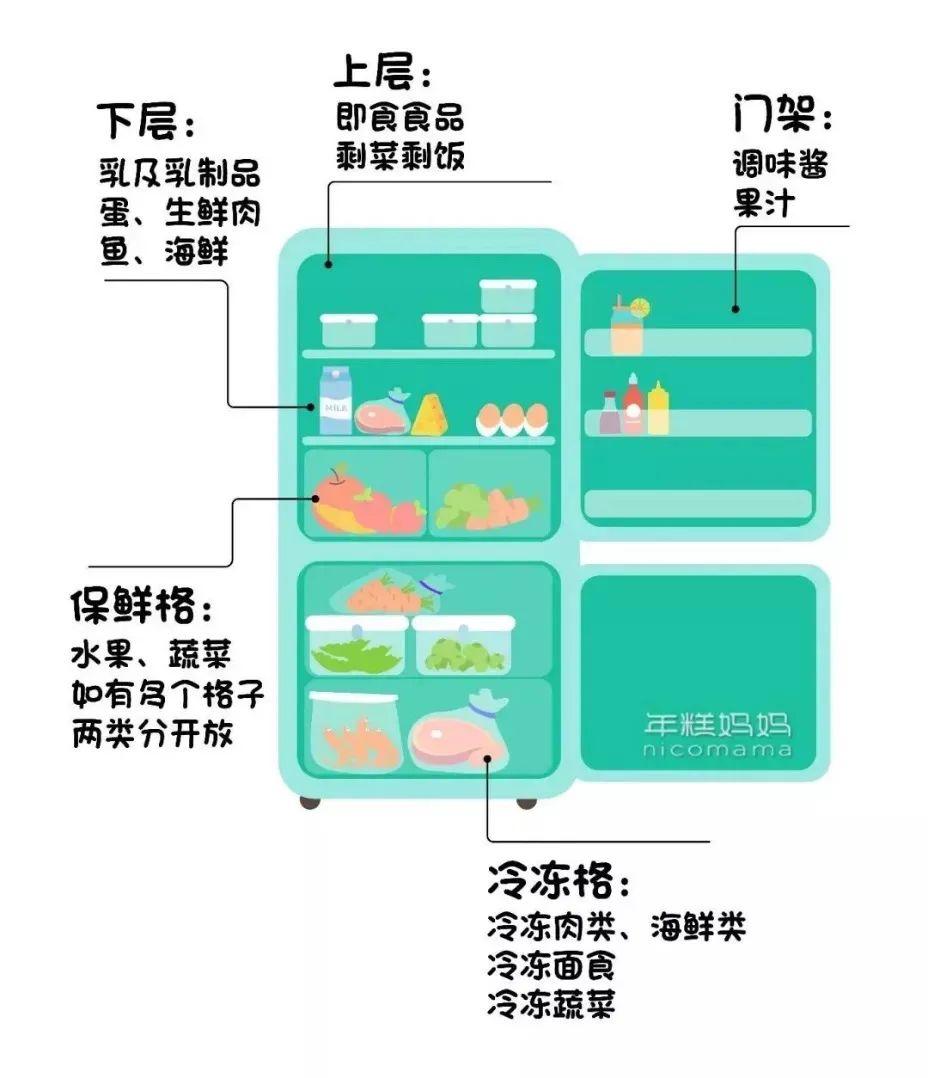 冰箱这样囤菜,买一趟吃一周,每天还都很新鲜