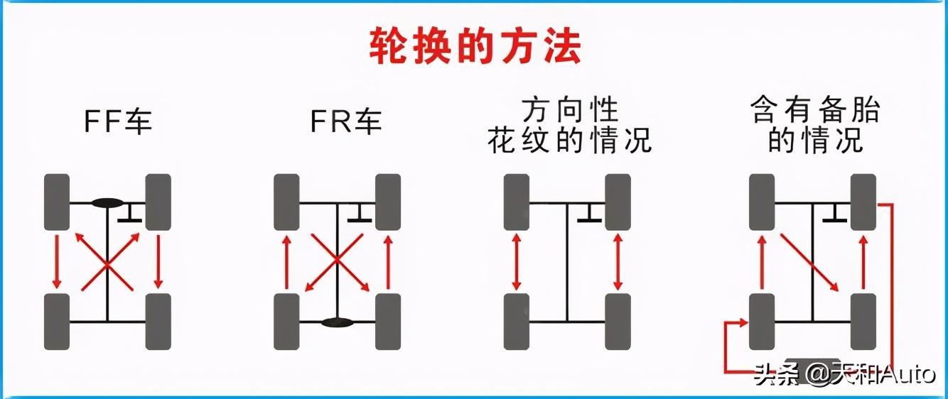 新手速变老司机:汽车常规与非常规保养标准&没有意义的保养项目