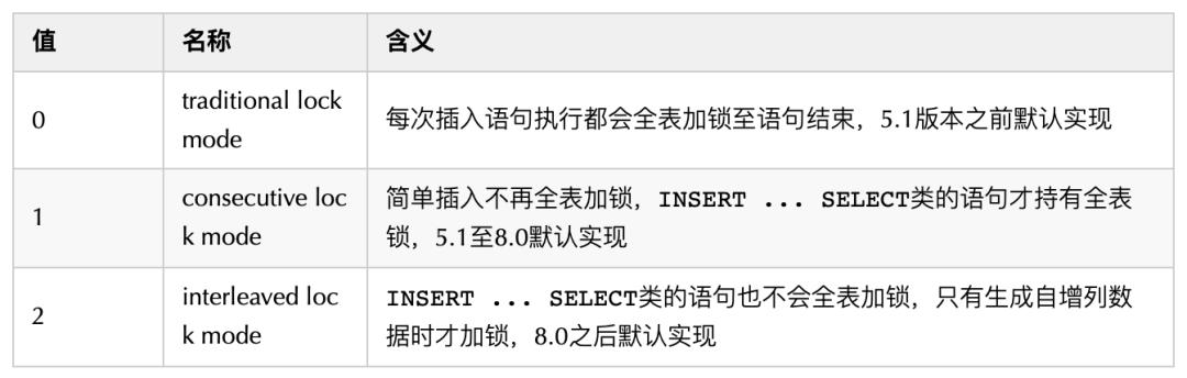 InnoDB自增原理都搞不清楚,还怎么CRUD?
