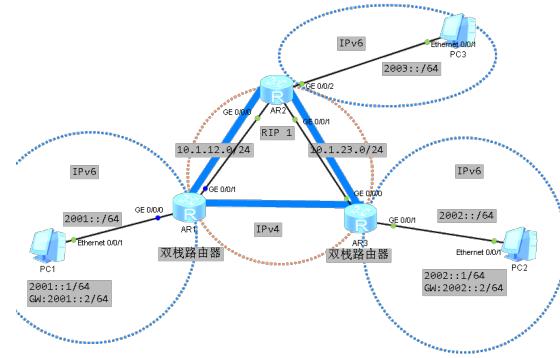 IPv6过渡技术,双栈,IPv6 over IPv4 隧道技术,一分钟了解下