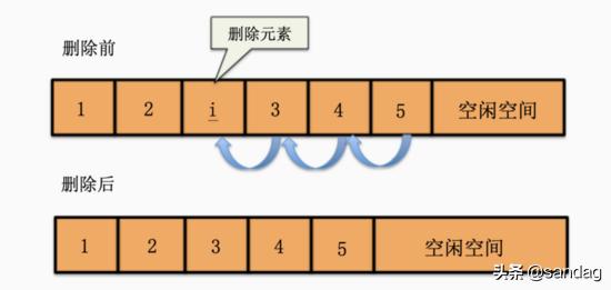 线性表的顺序存储结构