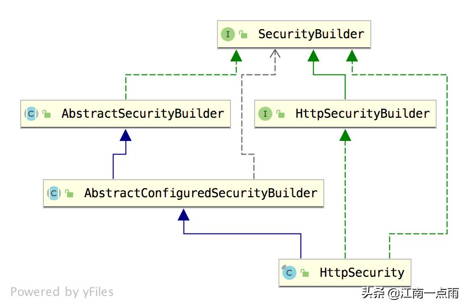 深入理解 HttpSecurity「源码篇」