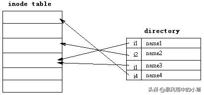 Linux文件系统EXT2,EXT3,ReiserFS详解