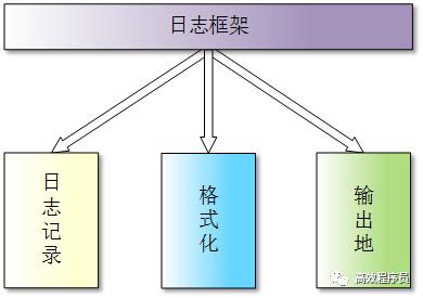 一文详解 C++ 框架:日志框架
