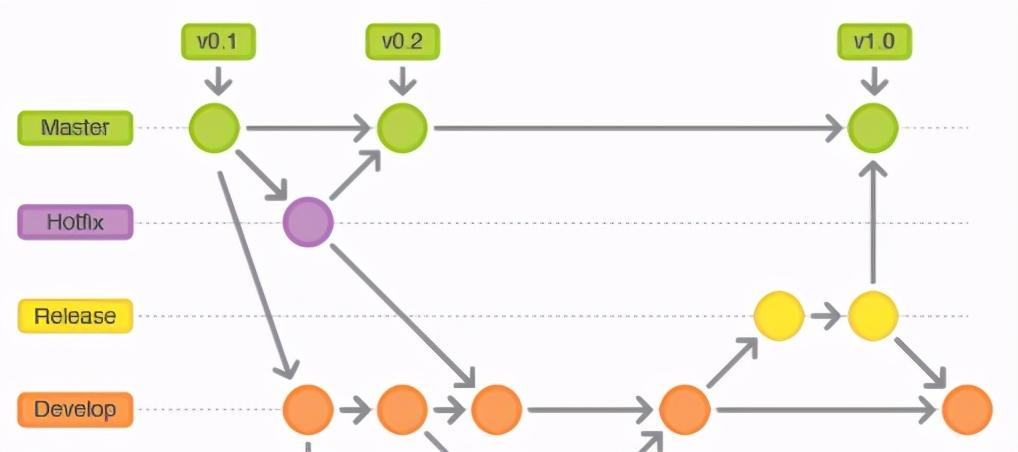 云原生技术:Git到底该建多少个分支?