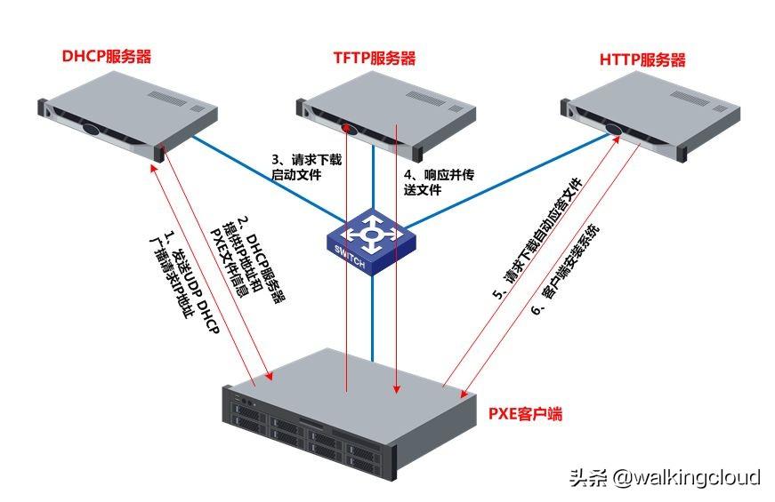CentOS系统下PXE服务器的搭建与部署