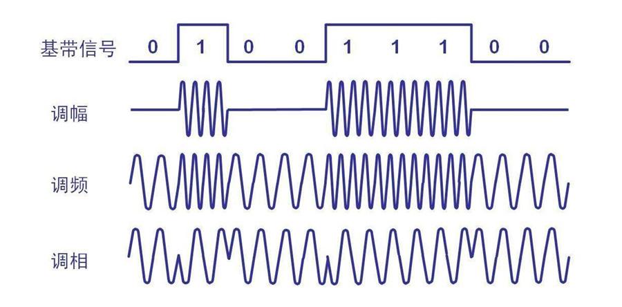 5GHz WiFi中的GHz是什么意思?