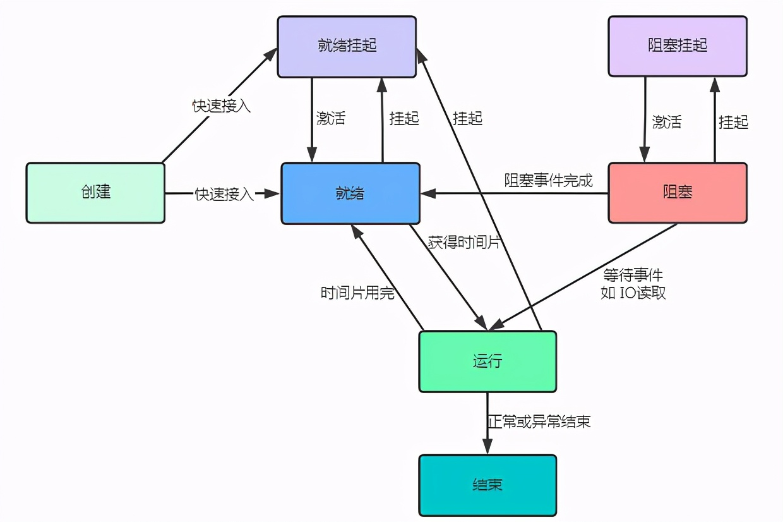 硬核操作系统讲解