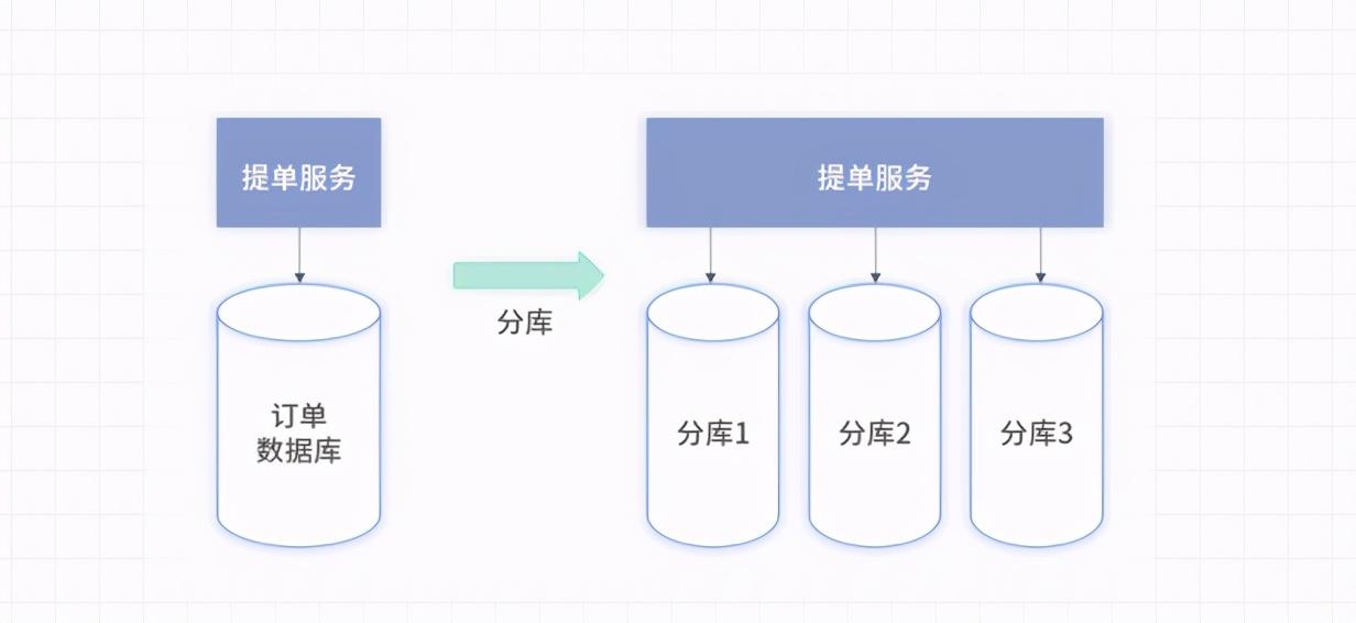 海量数据写入——万级并发的订单系统如何分库?