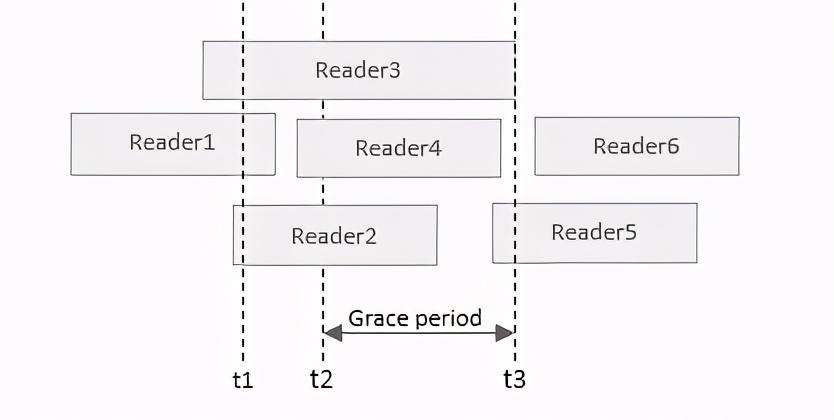 深入理解 Linux 内核中的 RCU 机制