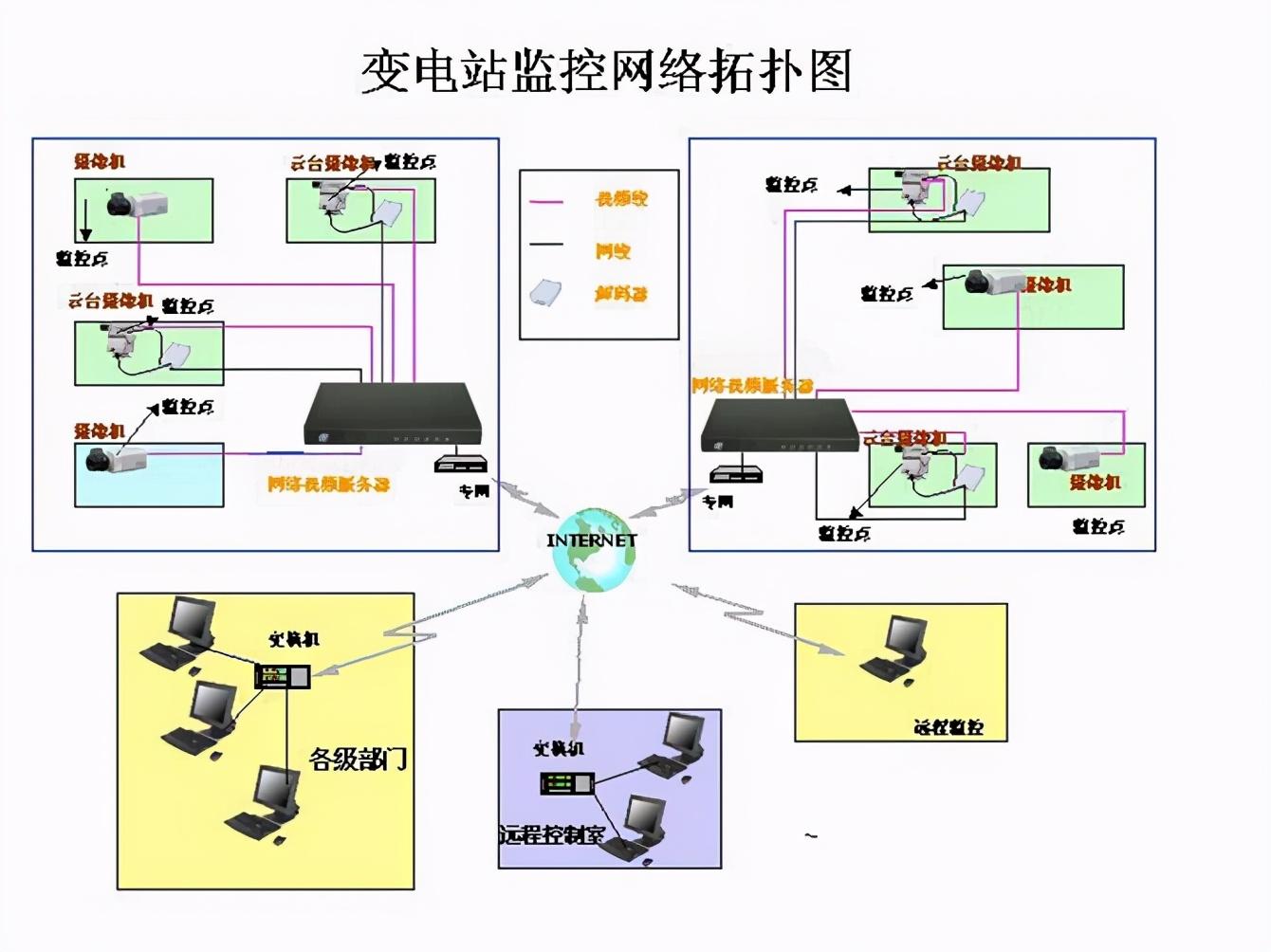 各种网络监控拓扑图,都看懂了才算入门