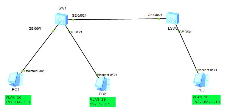 图文并茂深入了解VLAN工作原理,不能错过干货