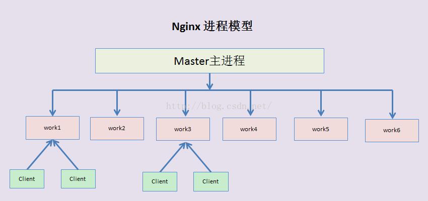 只需要一篇文章读透nginx源码