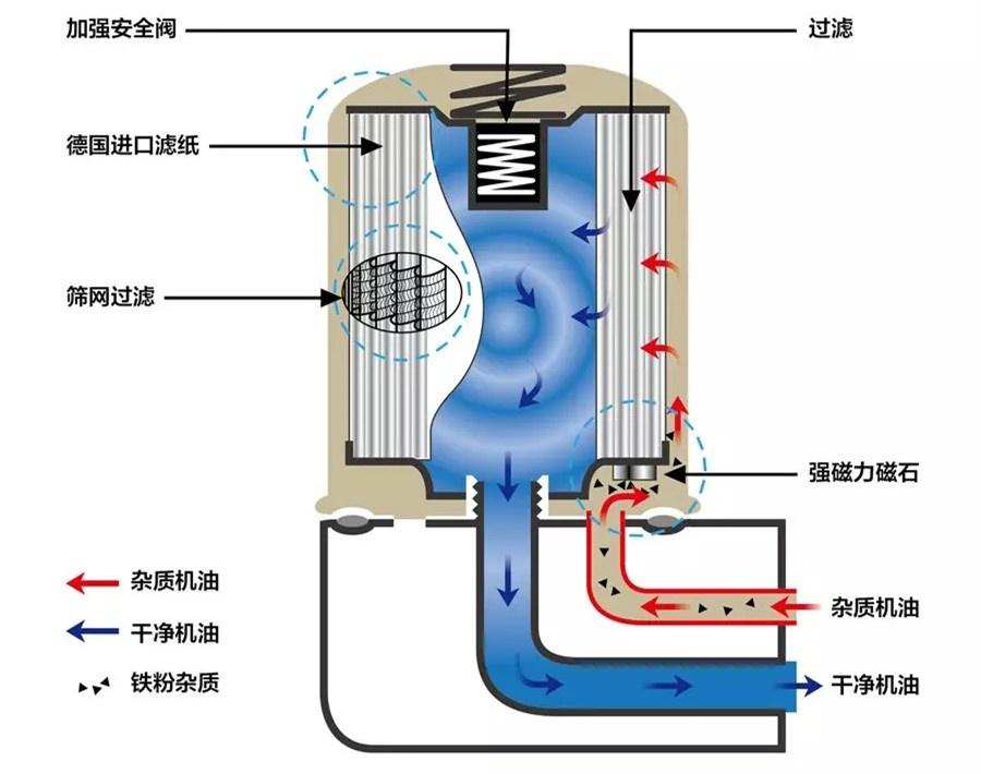 发动机润滑系统是如何工作的?机油在发动机中循环路线是怎样的?