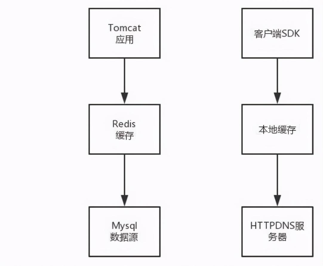 网络协议私人订制的DNS服务:需要HTTPDNS 吗?