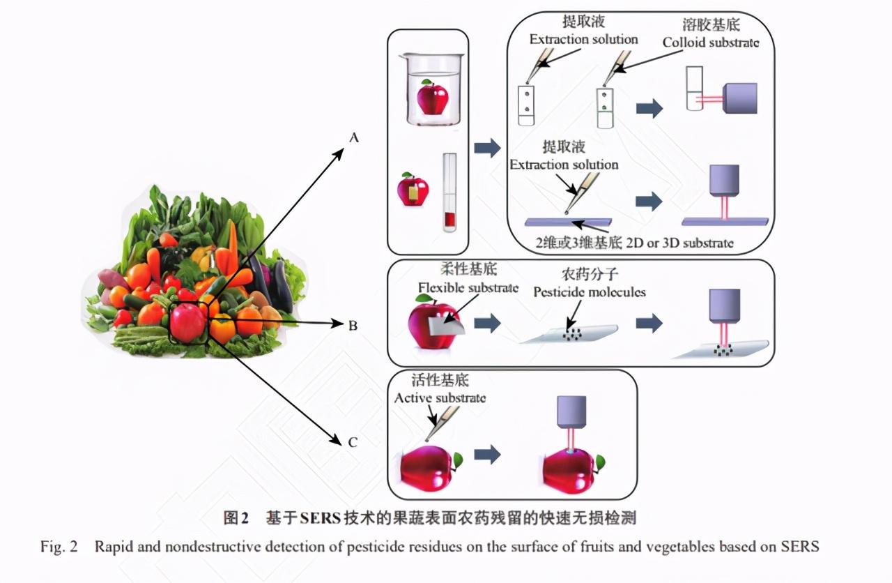 农业物联网技术现状与发展趋势