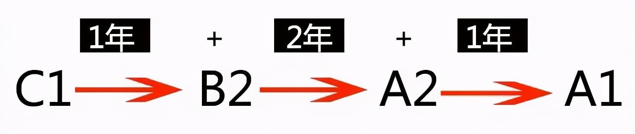 增驾条件放宽,C1满足条件可直接升至A1