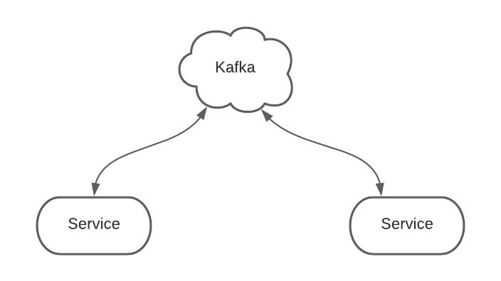 可视化Kafka