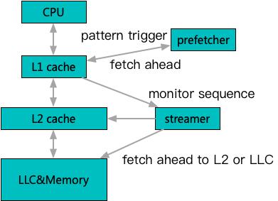 百度C++工程师的那些极限优化(内存篇)