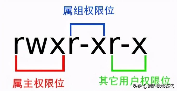 linux权限管理