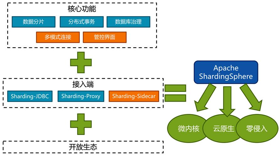 Java,ShardingSphere,Sharding-JDBC,分库分表的入门程序案例