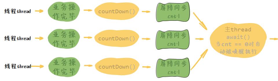 CountDownLatch使用