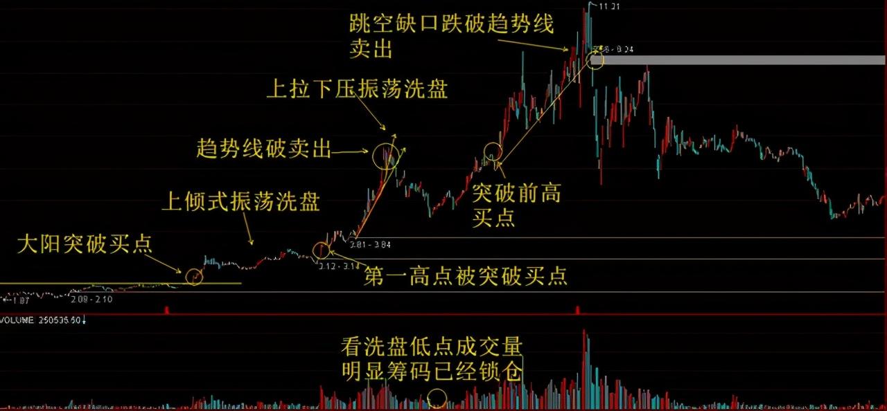 股票一卖出就出现大涨,是不是账户被庄家监视了?看完大彻大悟