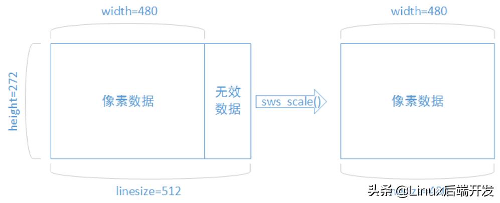 音视频处理之FFmpeg+SDL视频播放器