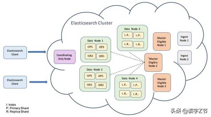 现在后端都在用什么数据库存储数据?