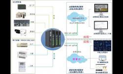 手机APP远程控制PLC监控系统